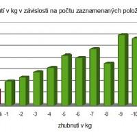 Výsledek nejlépe ukazuje graf závislosti zhubnutí uživatelů v kg a počtu zaznamenaných položek jídel v jídelníčku Kalorických tabulek v roce 2013.