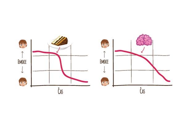 Pokud si ve stavu rozčilení vezmete dort, napětí poklesne ihned, pokud byste chvíli s dortem počkali, na-pětí by pokleslo i bez dortu.