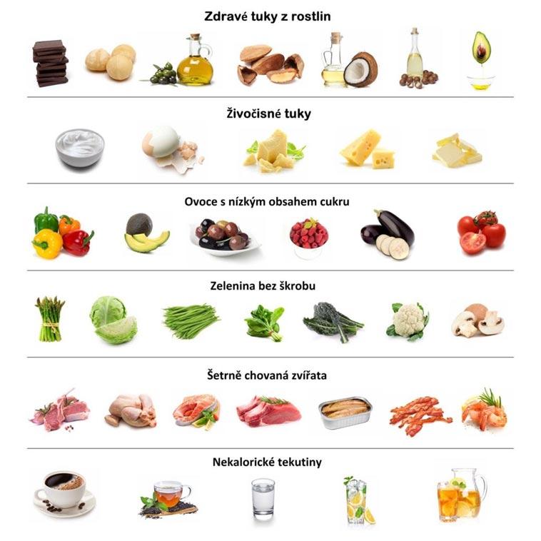 Příklady potravin typických pro nízkosacharidovou stravu (Ted Naiman)